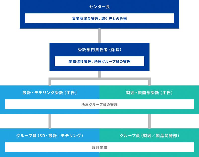 設計・開発部門(EPS)の組織体制の図