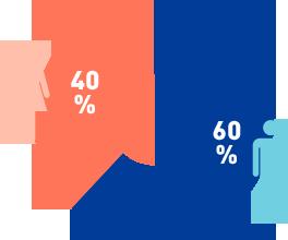従業員の男女比率の図