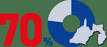静岡県内の事業割合の図
