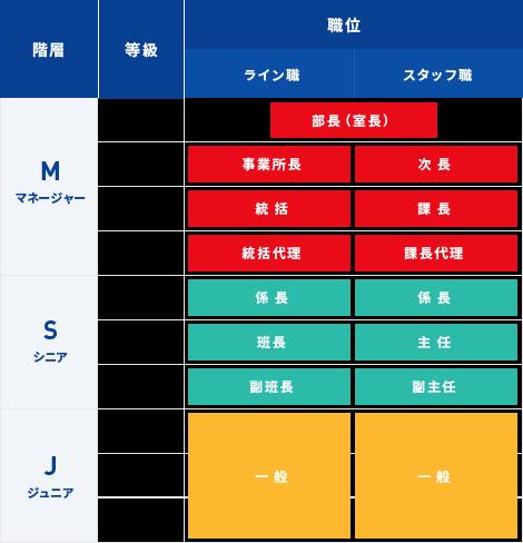 昇格(昇級)と昇進の階層の図