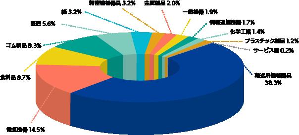 業種別で見る売上構成比率の図