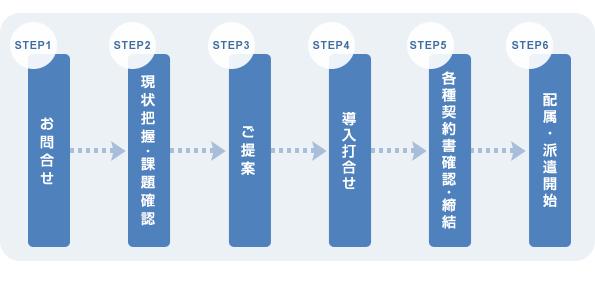 製造派遣のフローチャート