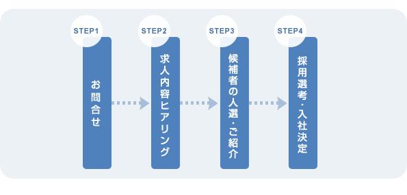 人財紹サービス導入フローチャート