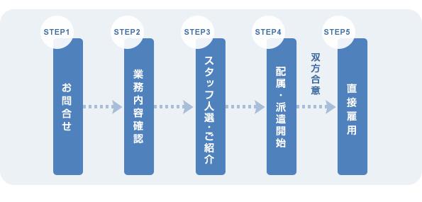 紹介予定派遣サービス導入フローチャート