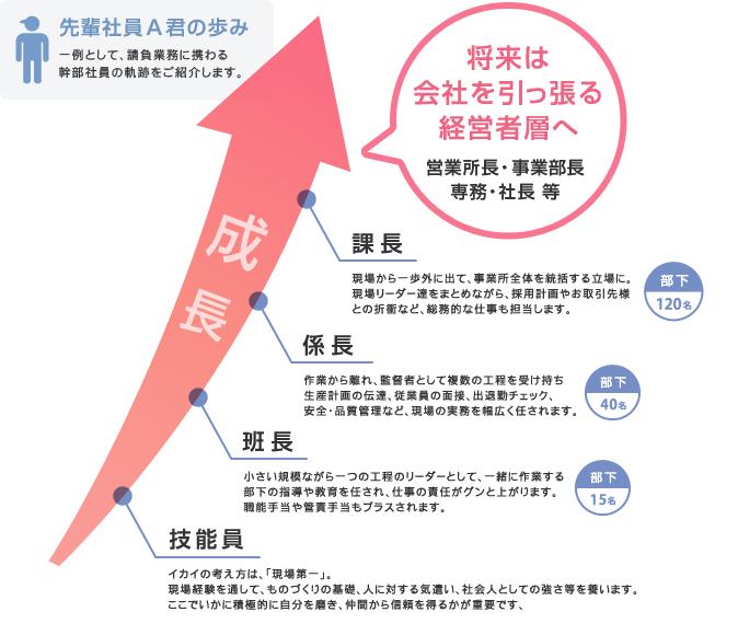 先輩社員A君の歩み:一例として、請負業務に携わる幹部社員の軌跡をご紹介します。